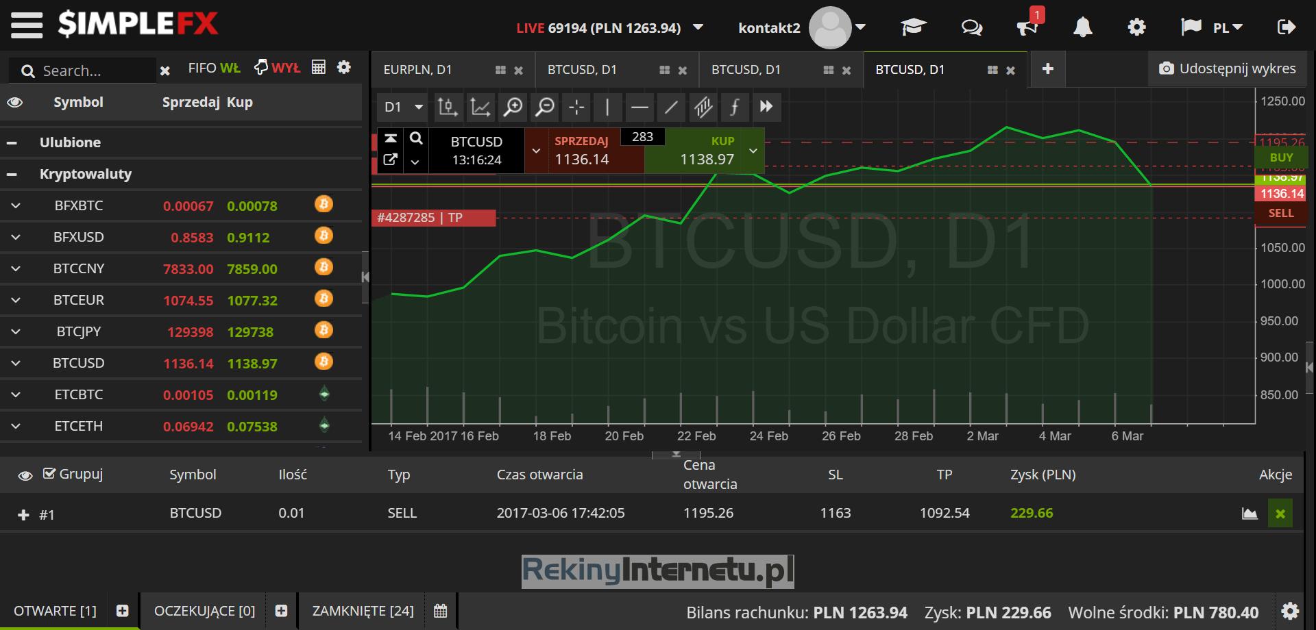 SimpleFX wyniki inwestycji w Bitcoin
