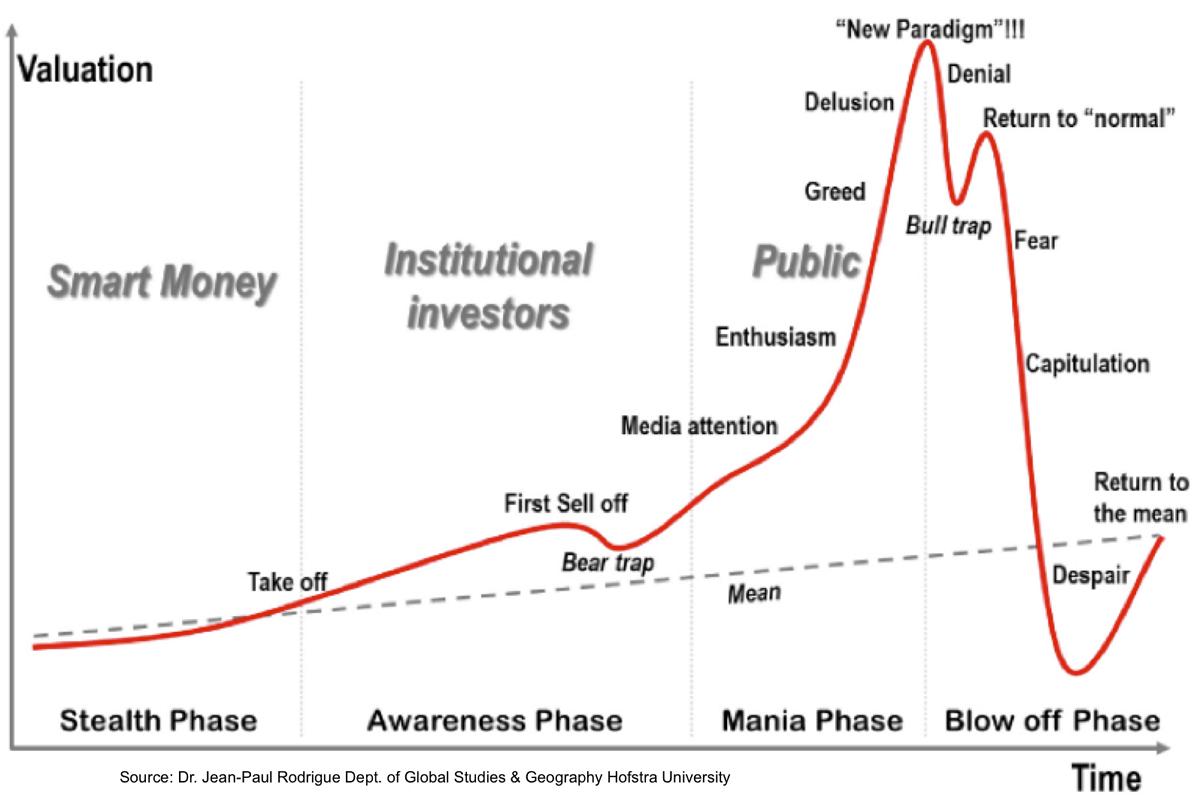 Bańka spekulacyjna na wykresie - fazy i emocje